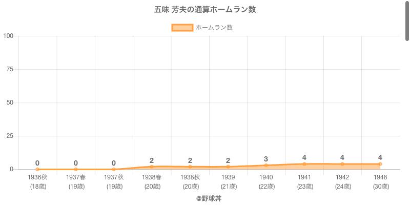 #五味 芳夫の通算ホームラン数
