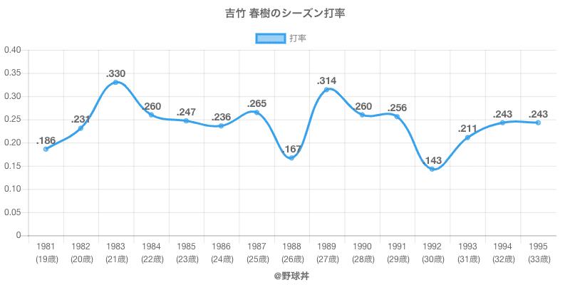 吉竹 春樹のシーズン打率