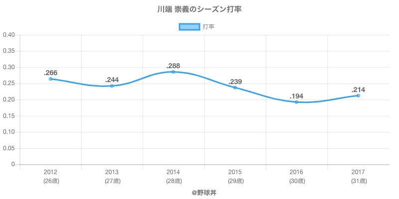 川端 崇義のシーズン打率