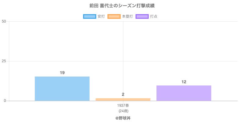 #前田 喜代士のシーズン打撃成績