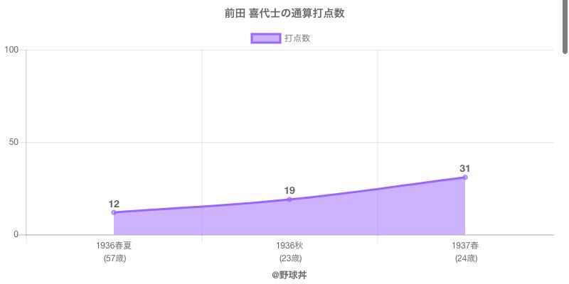 #前田 喜代士の通算打点数