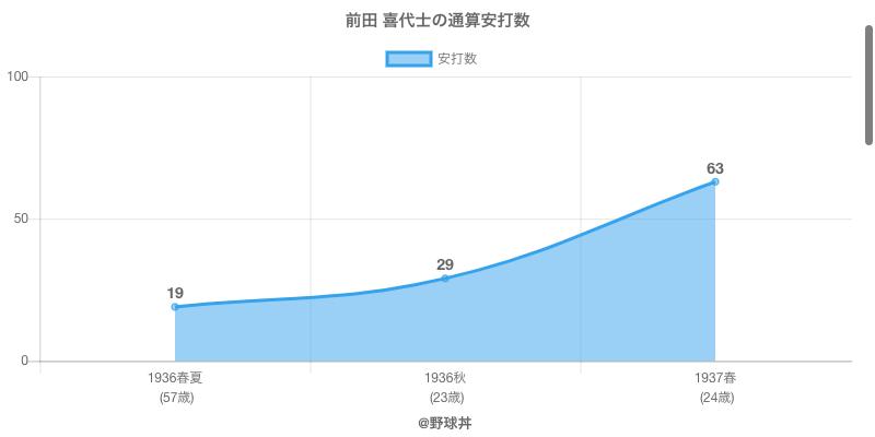 #前田 喜代士の通算安打数