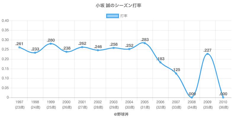 小坂 誠のシーズン打率
