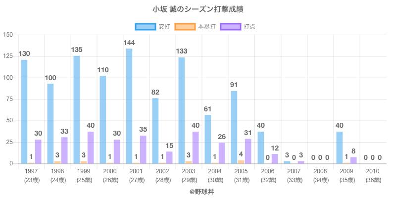 #小坂 誠のシーズン打撃成績