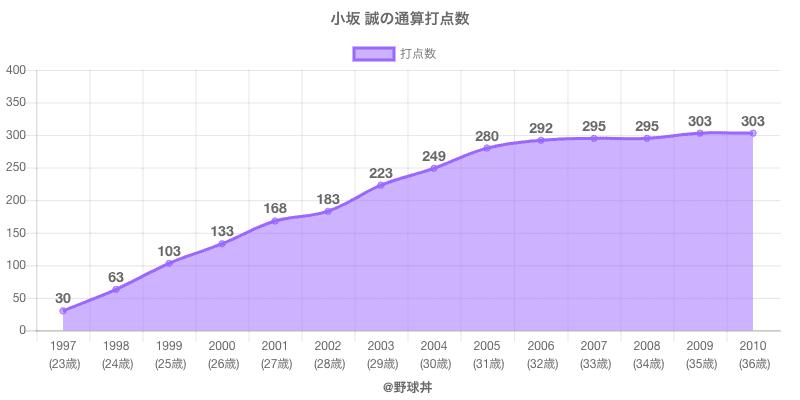 #小坂 誠の通算打点数