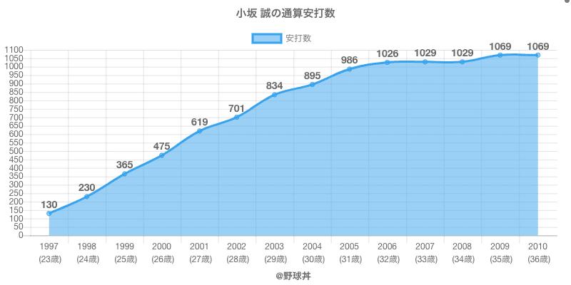#小坂 誠の通算安打数