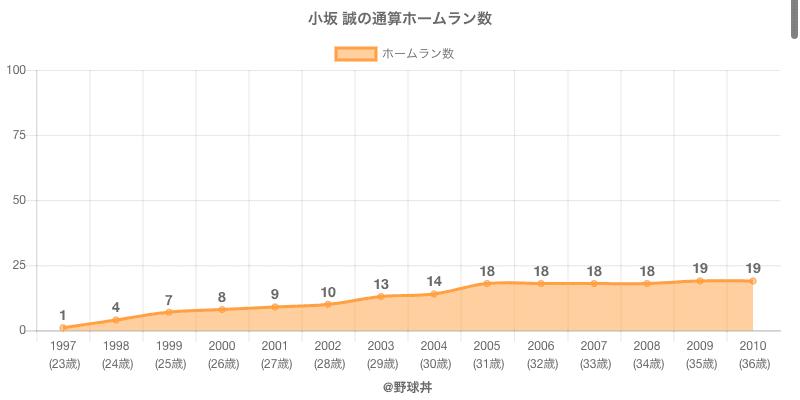 #小坂 誠の通算ホームラン数
