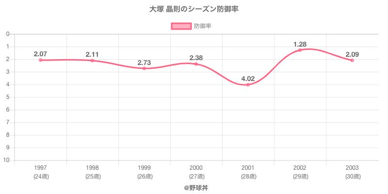 大塚 晶則のシーズン防御率