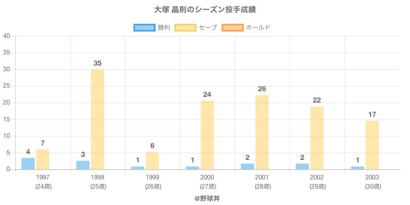 #大塚 晶則のシーズン投手成績