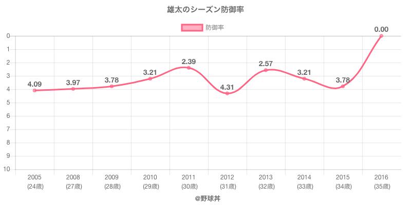 雄太のシーズン防御率