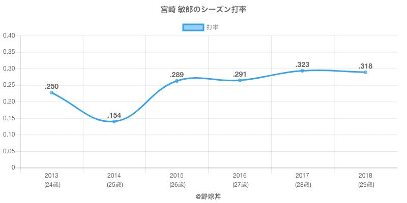宮崎 敏郎のシーズン打率