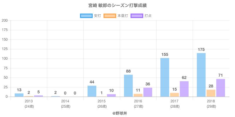 #宮崎 敏郎のシーズン打撃成績