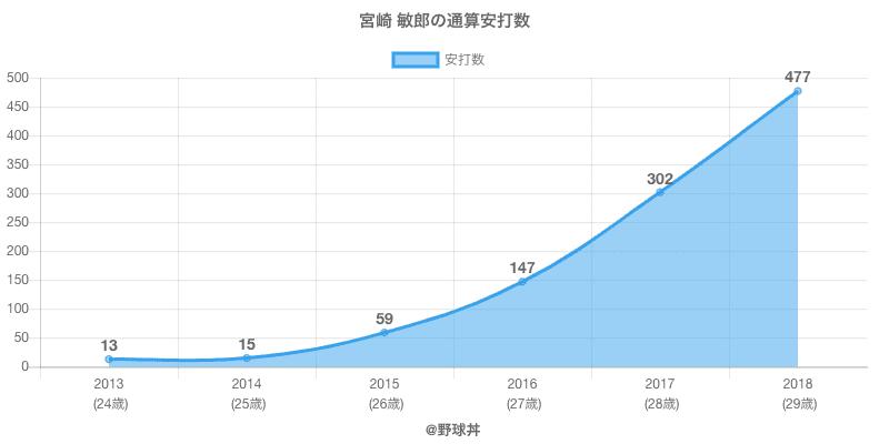 #宮崎 敏郎の通算安打数