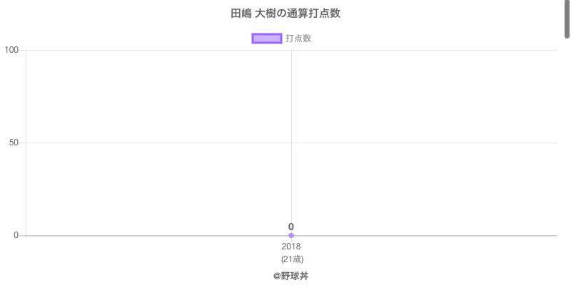 #田嶋 大樹の通算打点数