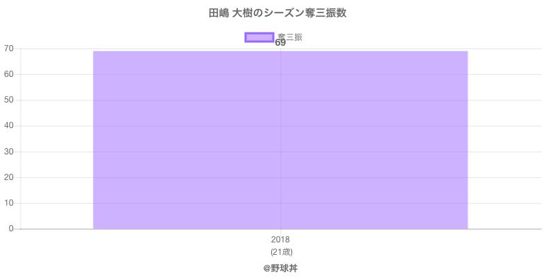 #田嶋 大樹のシーズン奪三振数