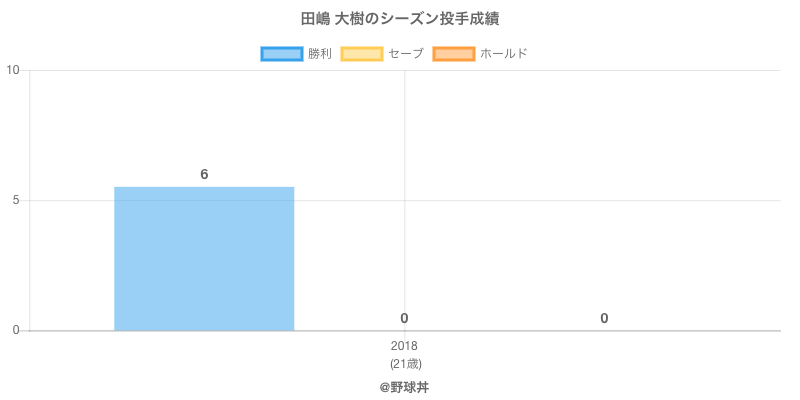 #田嶋 大樹のシーズン投手成績