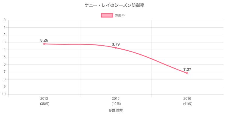 ケニー・レイのシーズン防御率