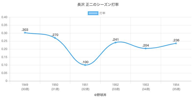 長沢 正二のシーズン打率