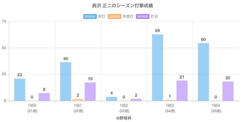 #長沢 正二のシーズン打撃成績