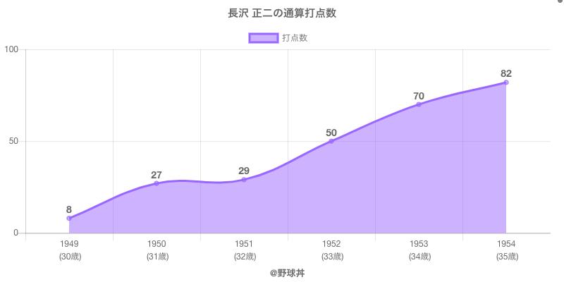 #長沢 正二の通算打点数