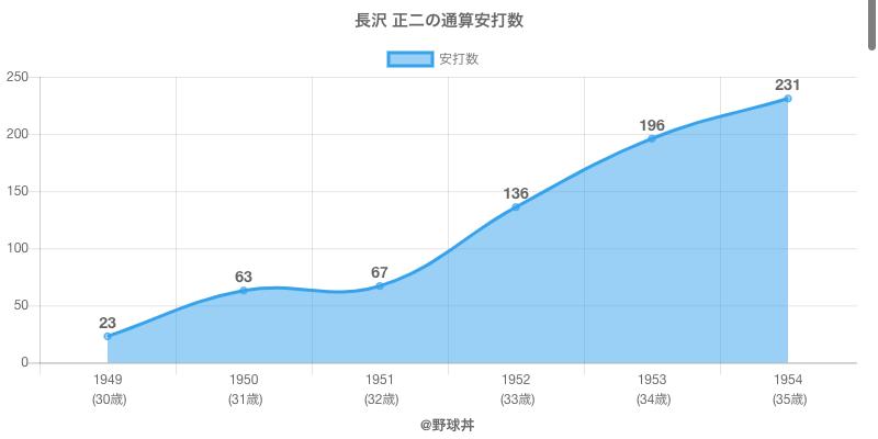 #長沢 正二の通算安打数