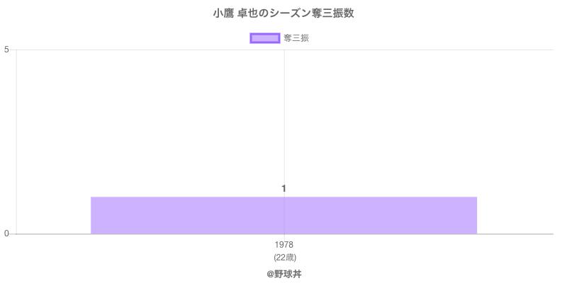 #小鷹 卓也のシーズン奪三振数