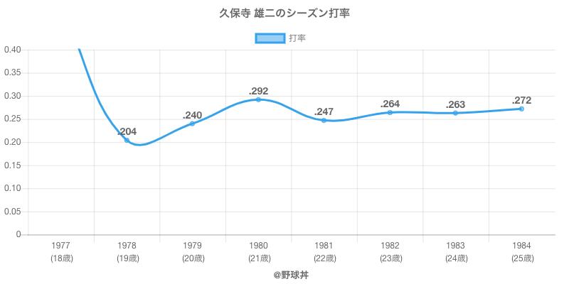 久保寺 雄二のシーズン打率