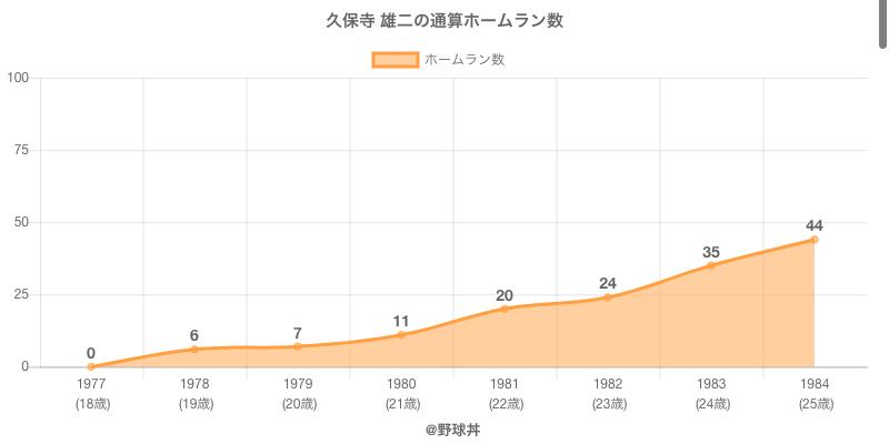 #久保寺 雄二の通算ホームラン数