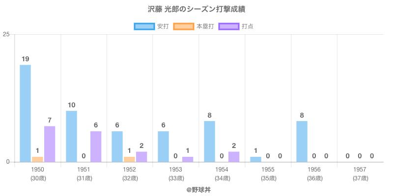 #沢藤 光郎のシーズン打撃成績