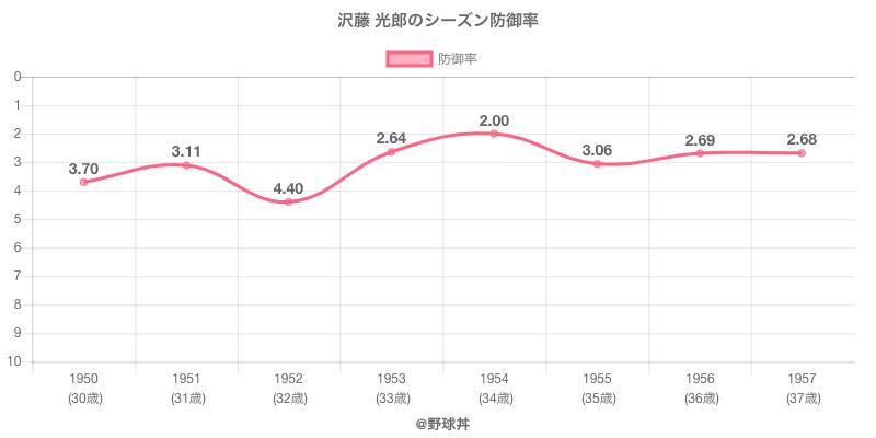 沢藤 光郎のシーズン防御率