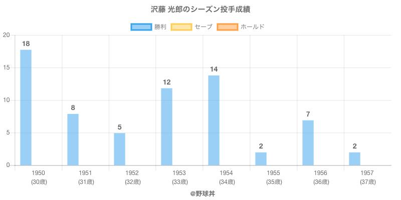 #沢藤 光郎のシーズン投手成績