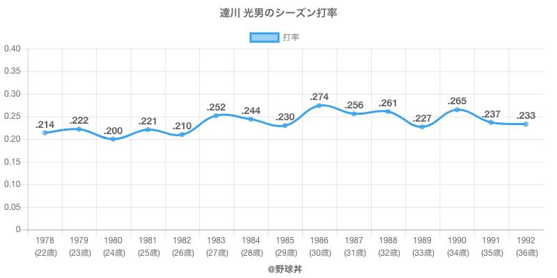 達川 光男のシーズン打率