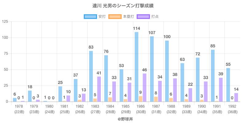 #達川 光男のシーズン打撃成績