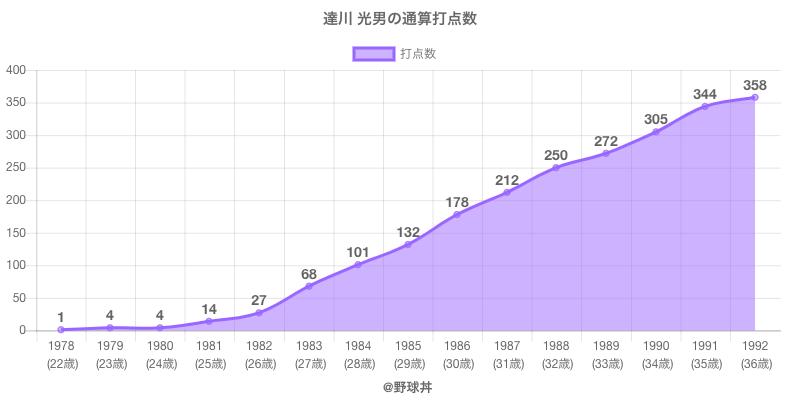 #達川 光男の通算打点数