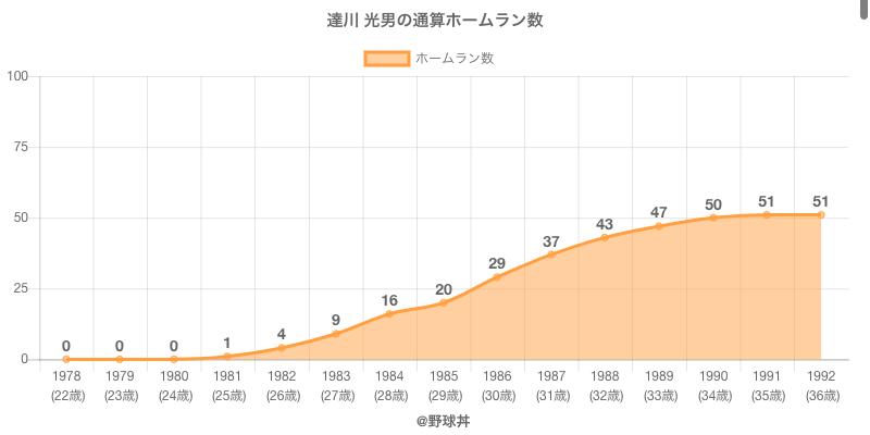 #達川 光男の通算ホームラン数