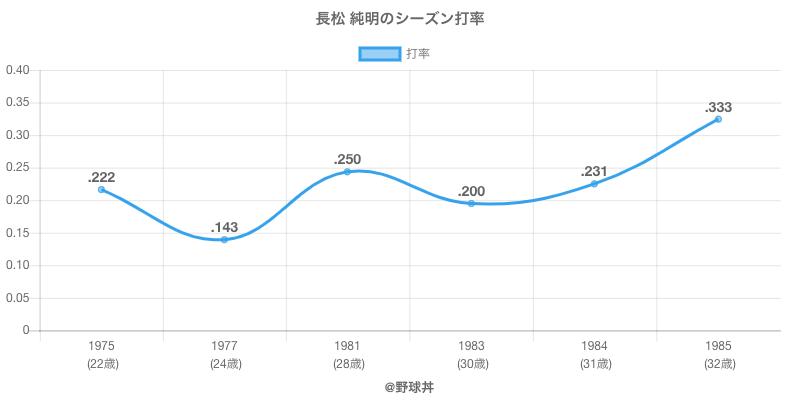 長松 純明のシーズン打率