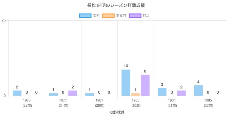 #長松 純明のシーズン打撃成績