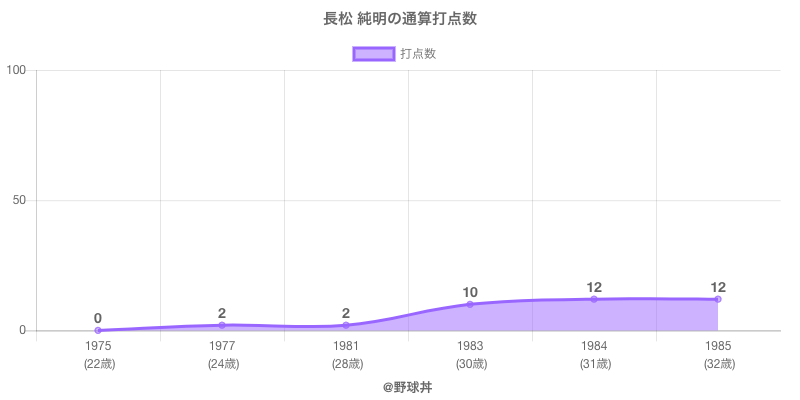#長松 純明の通算打点数