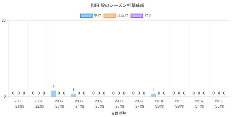 #和田 毅のシーズン打撃成績