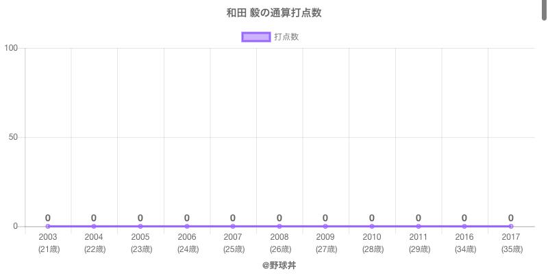 #和田 毅の通算打点数