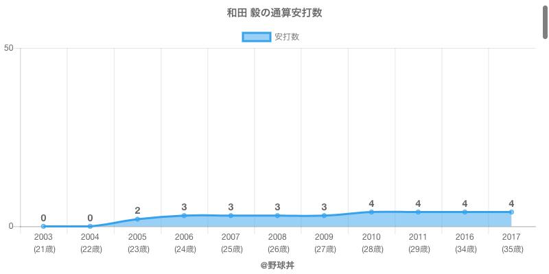 #和田 毅の通算安打数