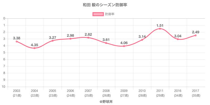 和田 毅のシーズン防御率