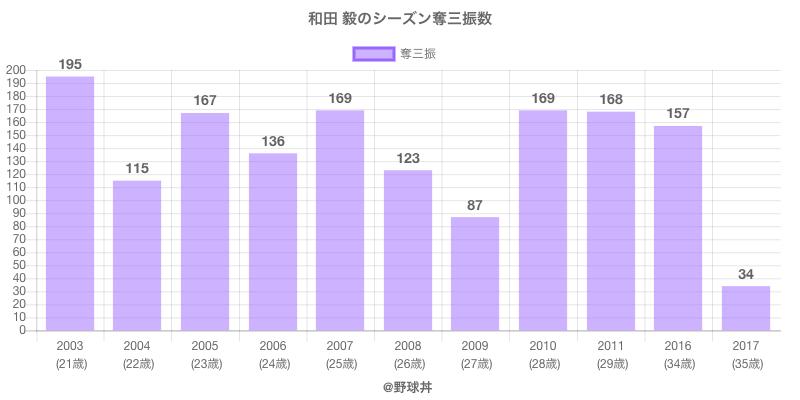 #和田 毅のシーズン奪三振数