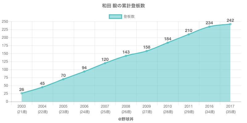 #和田 毅の累計登板数
