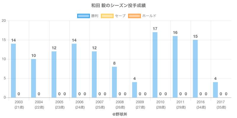 #和田 毅のシーズン投手成績