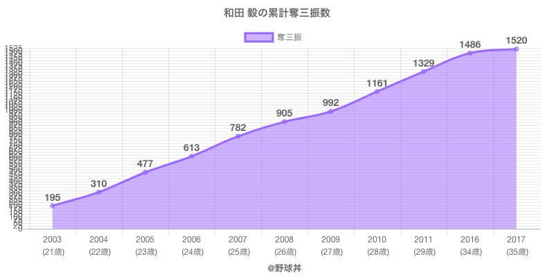 #和田 毅の累計奪三振数