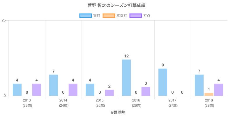 #菅野 智之のシーズン打撃成績