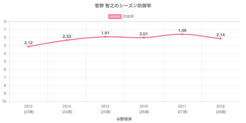 菅野 智之のシーズン防御率