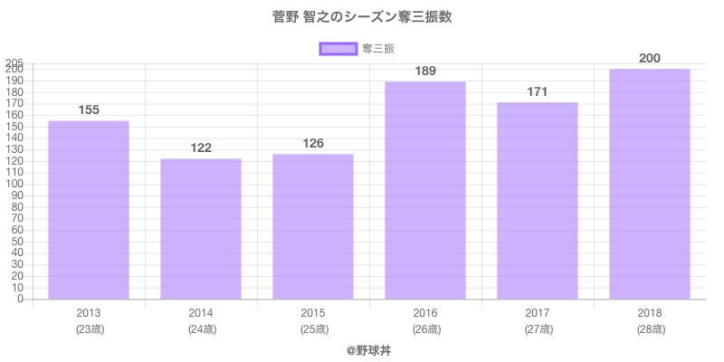 #菅野 智之のシーズン奪三振数