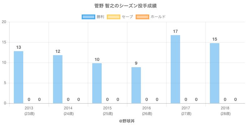 #菅野 智之のシーズン投手成績